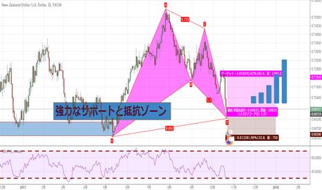 NZDUSD: 購入NZD / USD  バットパターン+強いサポートと抵抗