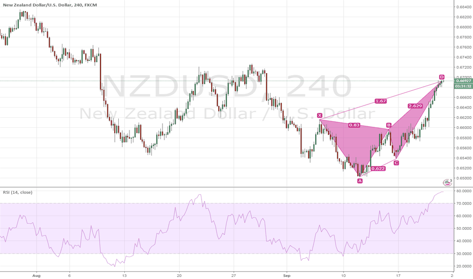NZDUSD: $NZDUSD Bearish Butterfly H4