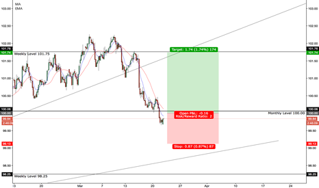 DXY: Long On DXY (USD)