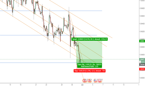 USDCHF: LONG in: USD/CHF. Time Frame: 2 Hr.