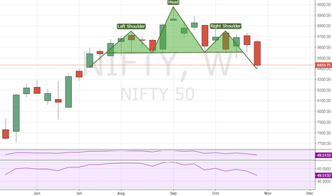 NIFTY: Nifty head and shoulder