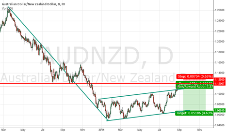 AUDNZD: At resistance