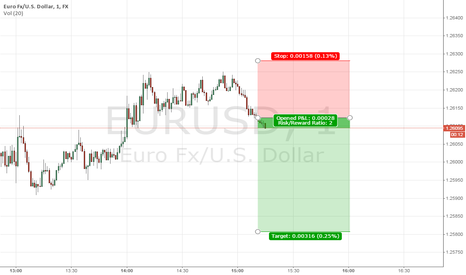 EURUSD: Day trading EURUSD short