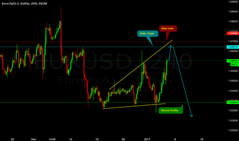 EURUSD: Shorting Downside on EUR/USD