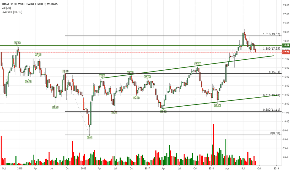 TVPT: Maybe wait for low 17's