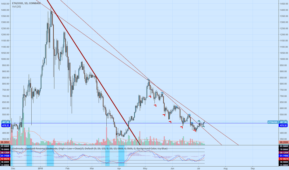ETHUSD: ethereum trying to reverse trend