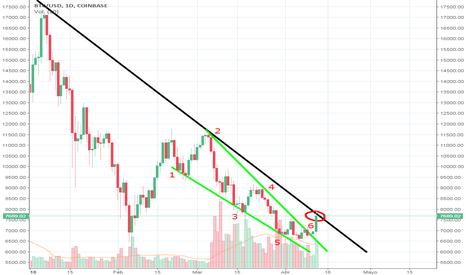 BTCUSD: Bitcoin: ¿BullTrap o Cambio de tendencia?