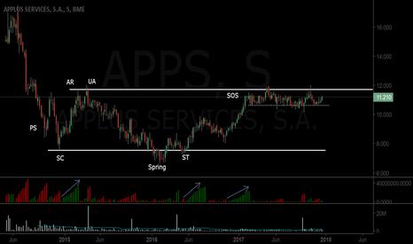 APPS: Posible rango de acumulación.