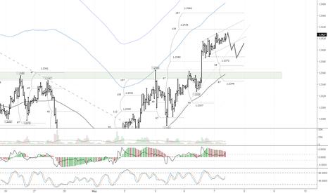 EURUSD: Перед заседанием ЕЦБ евро может отступить к 1,2375