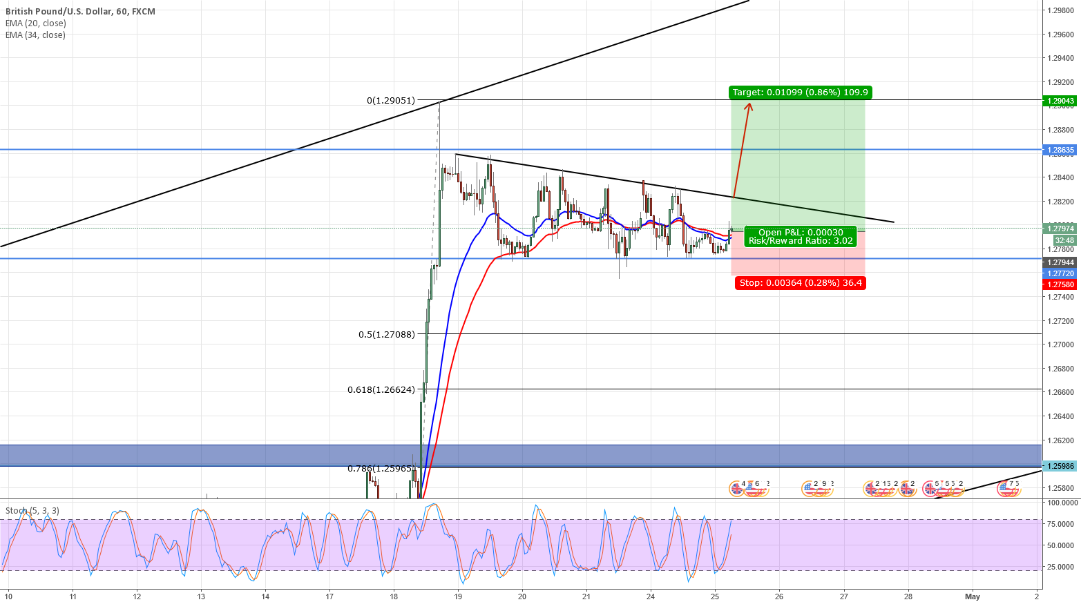 GBPUSD waiting for break confirm