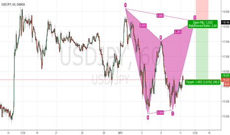 USDJPY: Possible Bearish Gartley USD JPY