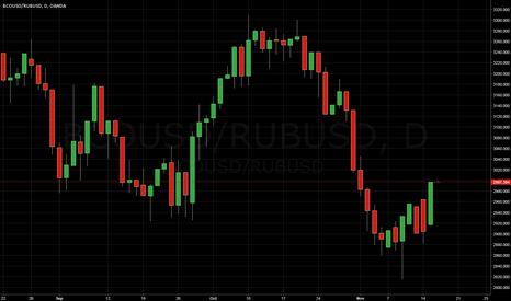 BCOUSD/RUBUSD: Price of a barrel of crude oil