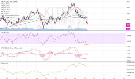 KITE: Some support levels