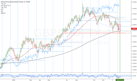 GBPAUD: GBPAUD: Critical juncture