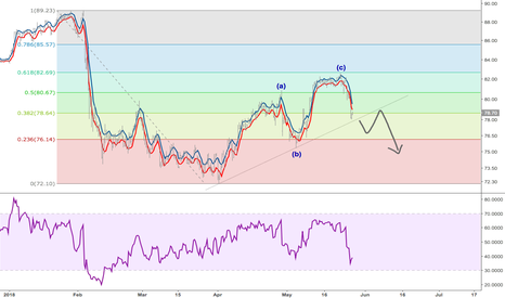 XOM: Short XOM for next wave lower