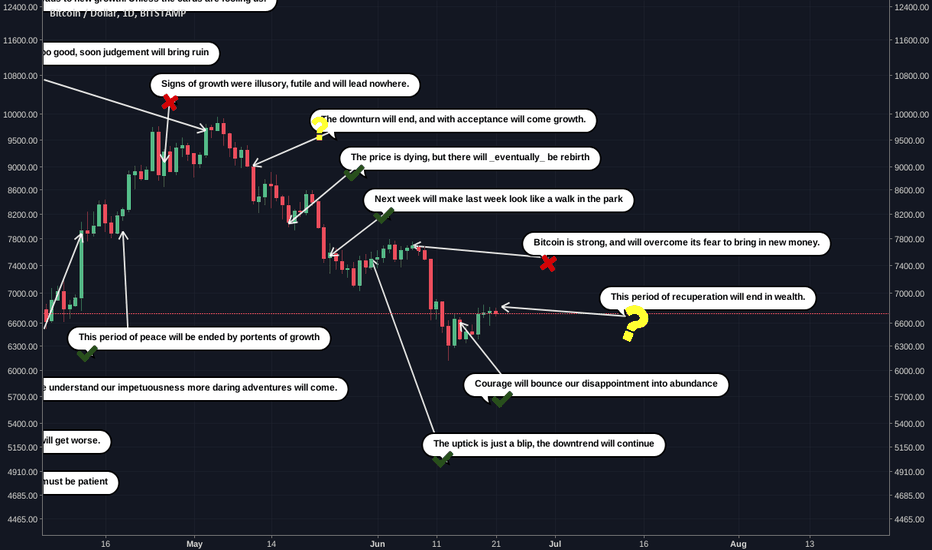 BTCUSD: #Bitcoin #Tarot #Podcast Price Analysis 22nd June 2018