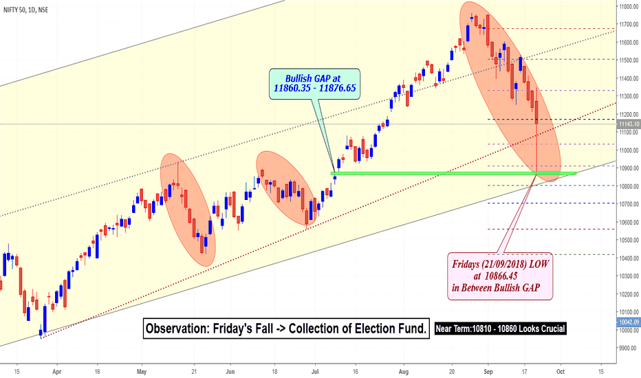 NIFTY: Observation: Friday's Fall -> Collection of Election Fund?