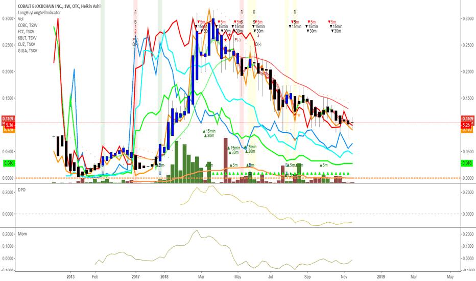 COBCF: Cobalt stock watch list