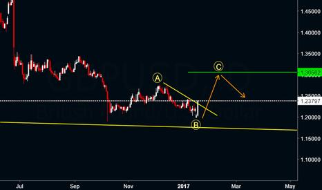 GBPUSD: GBPUSD : Intermediate target 1.30 and above
