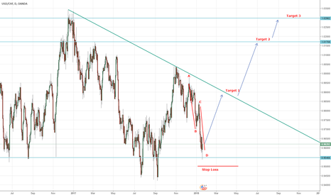 USDCHF: CHF has a good setup to enter longterm long, ABCD pattern