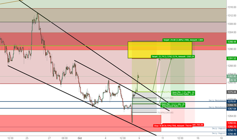 XAUUSD: Gold Bull Wedge Breakout formation Emerges