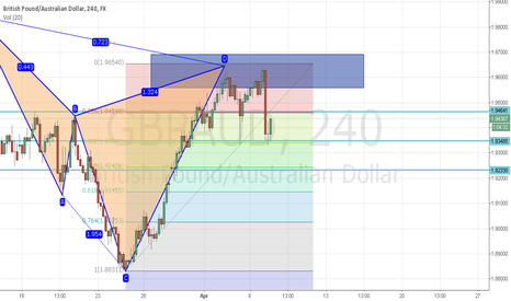 GBPAUD: already bearish on GBPAUD 4H cypher pattern