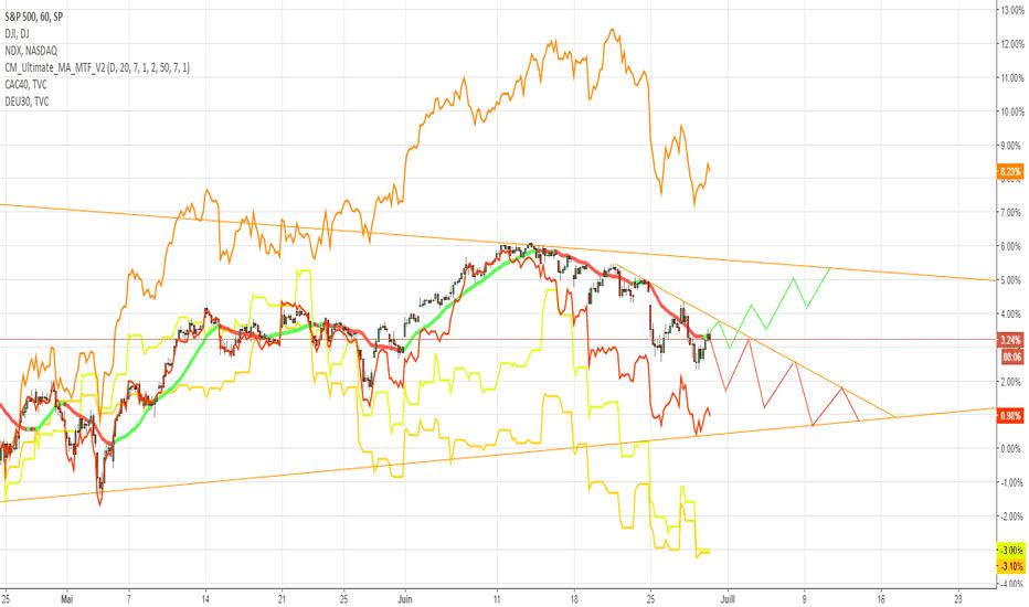 SPX: Analyse SP500