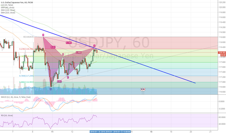 USDJPY: USDJPY 60M Bearlish Gartley pattern completed