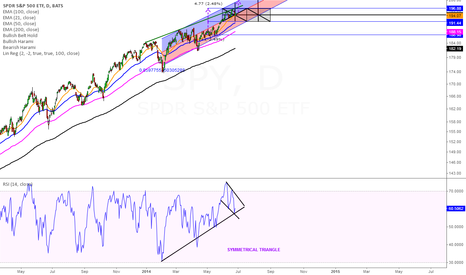 SPY: Different picture of S&P