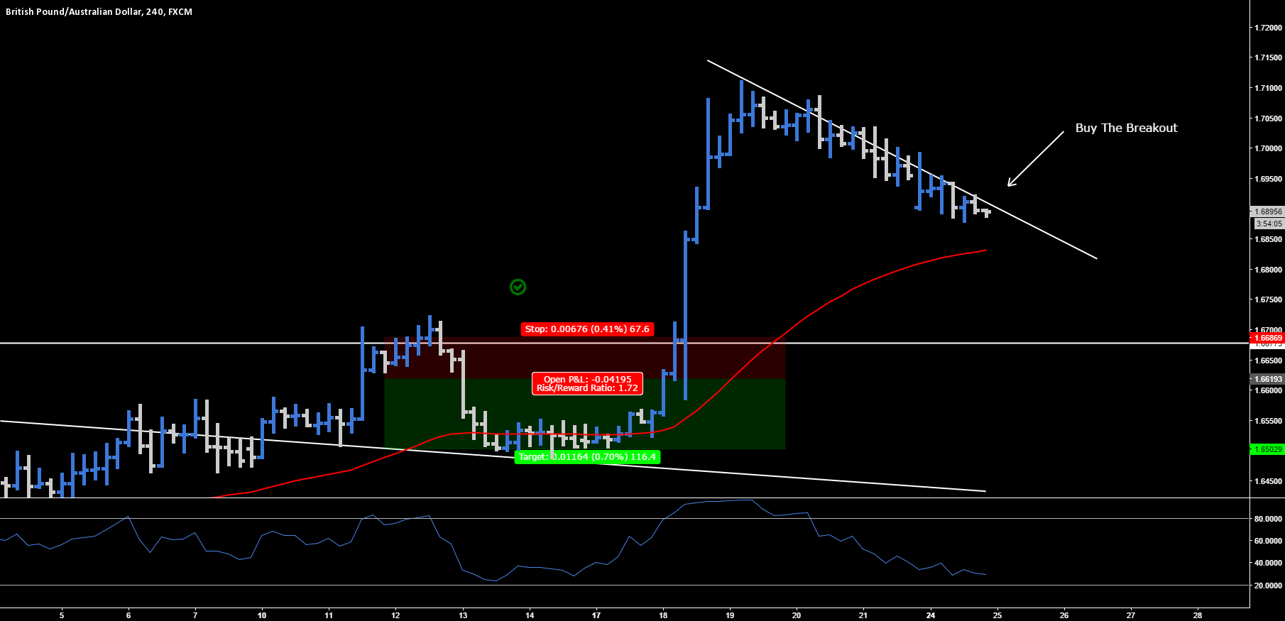 GBP.AUD - Buy The Breakout