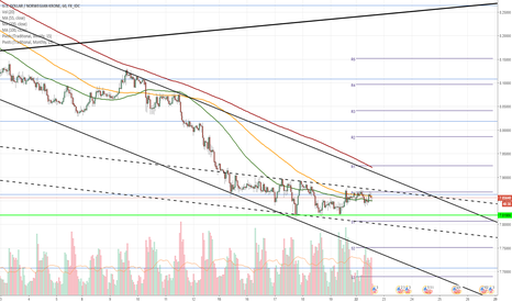 USDNOK: USD/NOK 1H Chart: Pair consolidates near four-month low