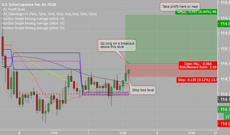 USDJPY: Go long on a breakout on the JPYUSD hourly