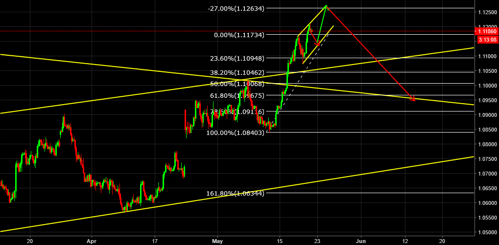 EURUSD Short opportunity