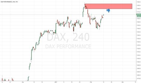 DAX: suplly level on dax index