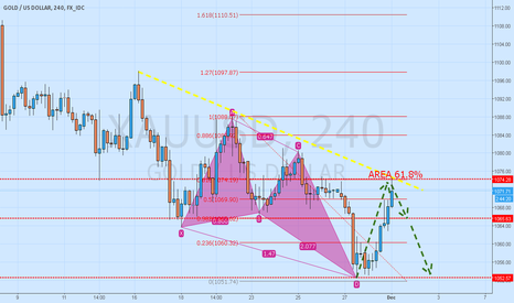 XAUUSD: XAU/USD GO SHORT NOW