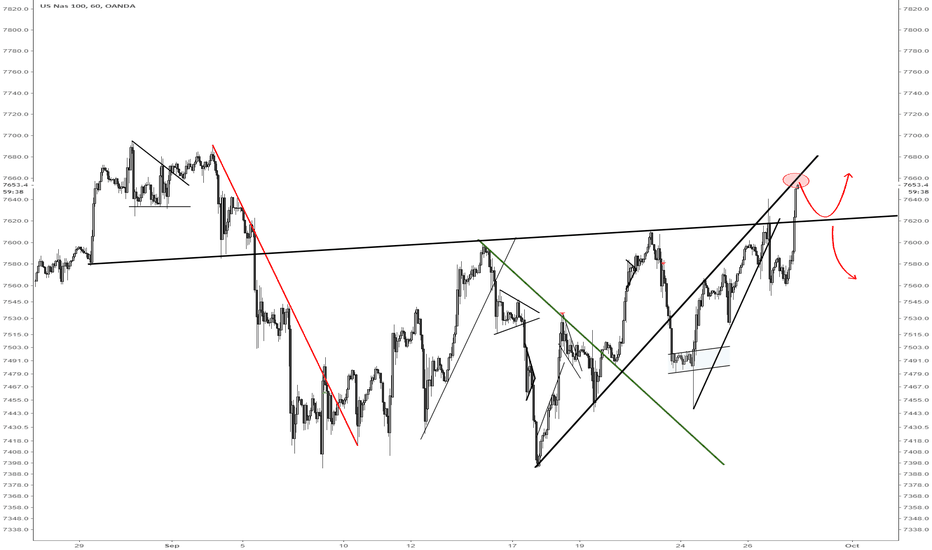 NAS100USD: Nasdaq100 short opportunity on strong resistance