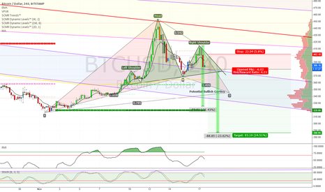 BTCUSD: Potential H&S with Bullish Gartley Forming
