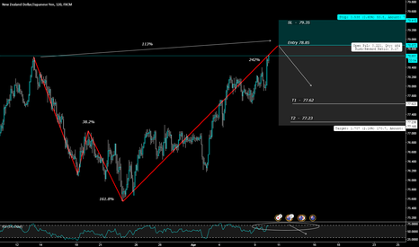 NZDJPY: Alternate Shark > Entry @ 78.85