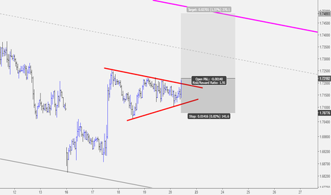 GBPNZD: GBPNZD Pennant Pattern Offers a Buy Opporunity