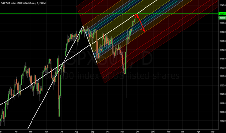 SPX500: Soon due for a pullback