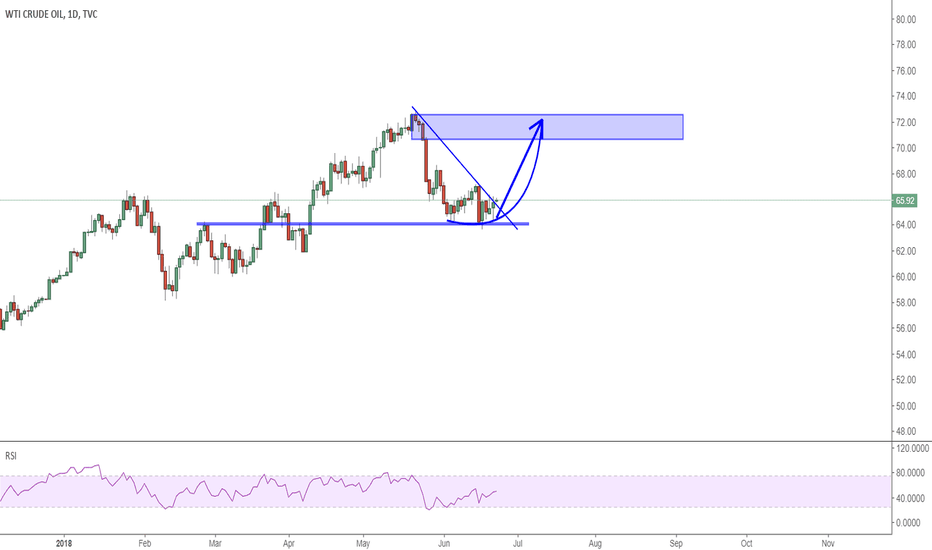 USOIL: USOIL: OPEC is not wishing price to go down yet