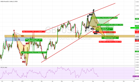GBPUSD: GBP/USD, Cypher/ Shark Pattern formed