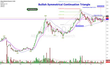 AMRI: Classic Bullish Signal within A tough market