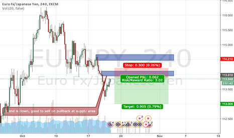 EURJPY: Sell setup on EURJPY