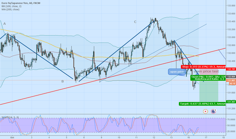EURJPY: for the last drop.