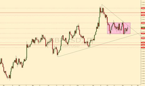 GBPUSD: GBPUSD triangle breakout #forex #gbpusd