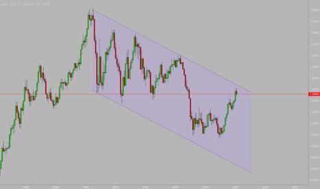 EURUSD: EURUSD长线做空,坐等金融危机爆发!