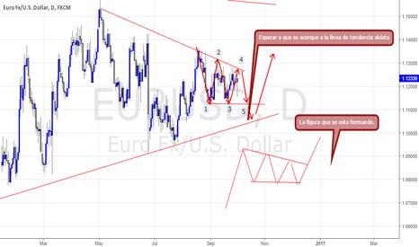 EURUSD: El EURUSD en un triangulo descendente.
