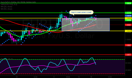 EURUSD: DAILY CONFLUENCE ZONE FOR EUR/USD