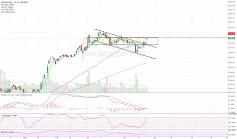 AVGO: Breakout descending channel. In consolidation range. Long >221.9